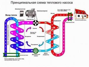 Тепловой насос энергосбережение