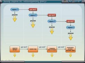 метод FAST для энергоэффективности и энергосбережения